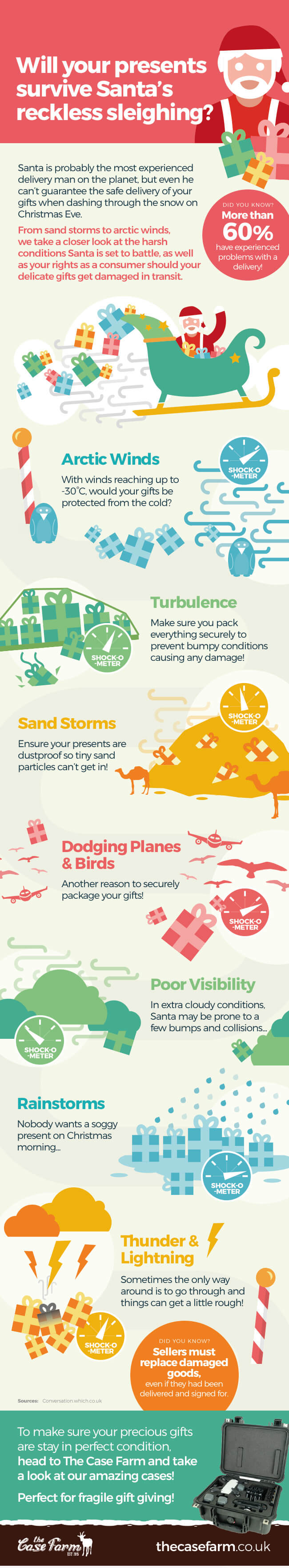 The Case Farm Reckless Sleighing Infographic